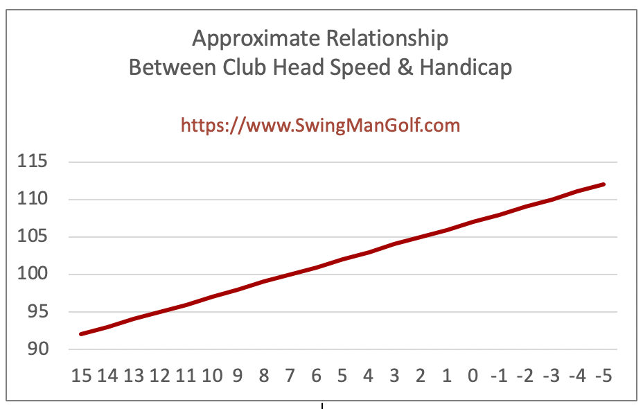 This chart illustrates the direct correlation between average golf swing speed and handicap or scoring