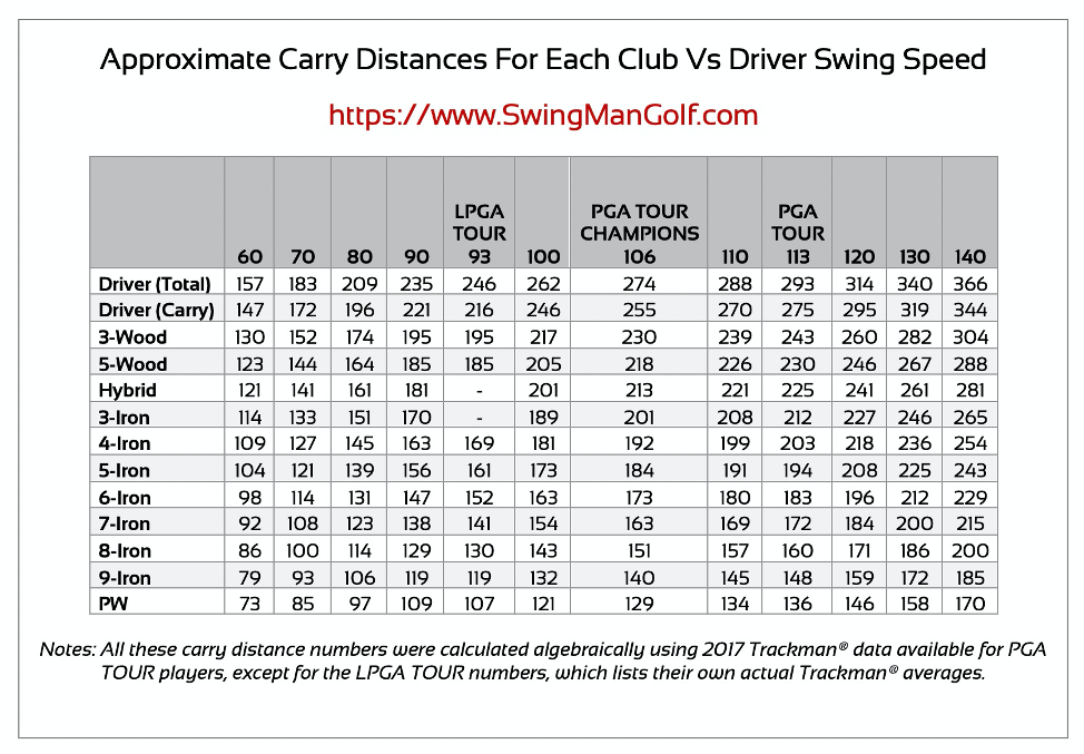 This golf swing speed chart shows the approximate carry distance for each golf club for different driver swing speeds.